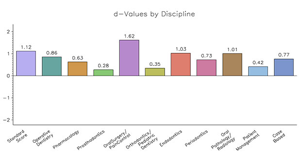 d-Volume by Discipline