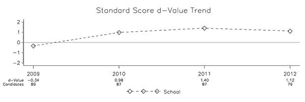 Standard Score d-Value Trend